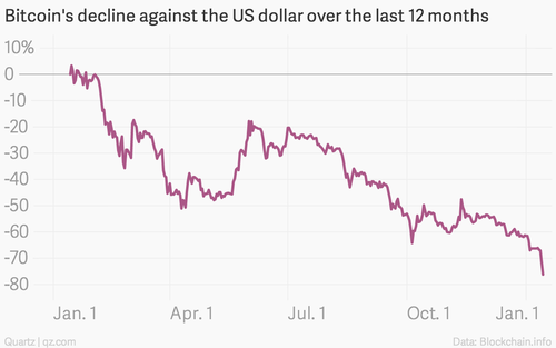 The bitcoin crash is worse than both crude oil and the ruble