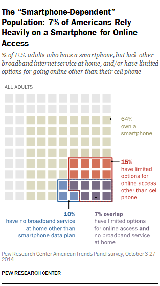 PEW Report on U.S. Smartphone Use in 2015