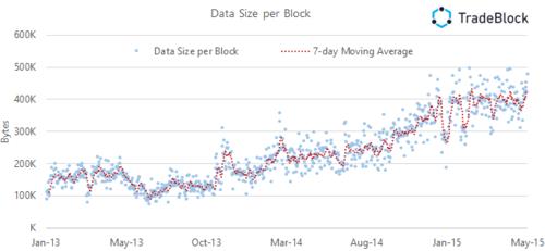 Bitcoin Network Capacity Analysis – Part 1: Macro Block Trends