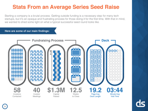 Lessons From A Study of Perfect Pitch Decks: VCs Spend An Average of 3 Minutes, 44 Seconds On Them