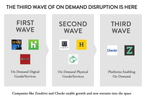 The Opportunity: Servicing the New, On-Demand Service Worker