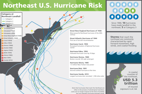 Northeast U.S. Hurricane Risk Infographic