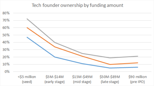 3 charts from PitchBook that show the effect of venture fundraising on founder ownership