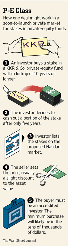 PE funds are increasingly looking for ways to allow new investors into their funds