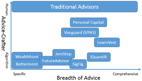 How robo advisors are replacing financial advisers