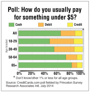 Young Americans hate cash