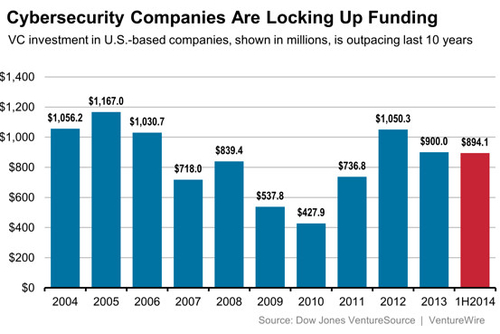 Venture funding soars for cybersecurity startups
