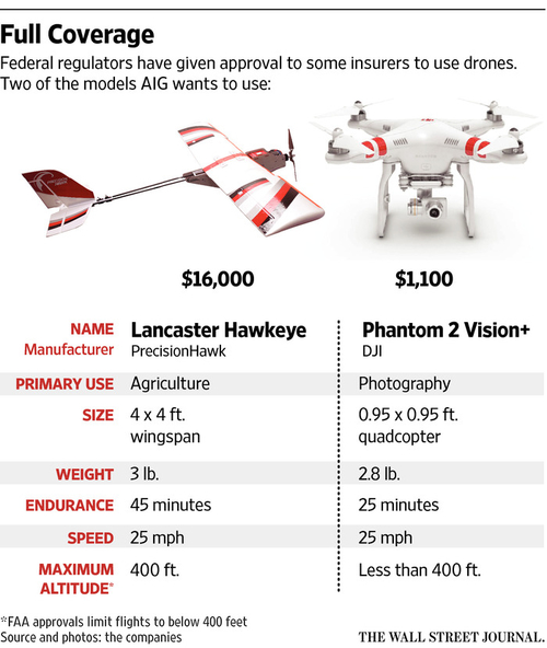Federal regulators grant insurers approval to use drones for claims inspections