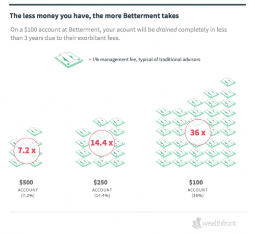 Wealthfront Reduces Account Minimum to $500; Takes a Shot at Betterment's Fees