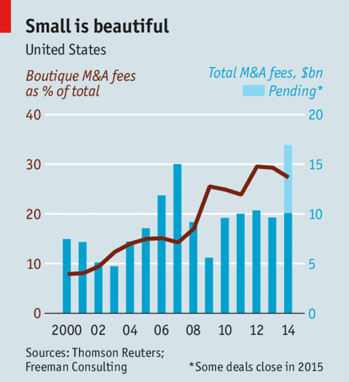 After decades of consolidation, Wall Street is fragmenting