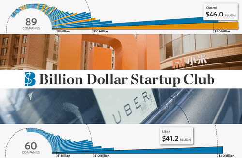 The billion dollar startup club