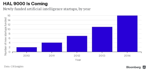 Artificial intelligence startups see funding jump in 2014