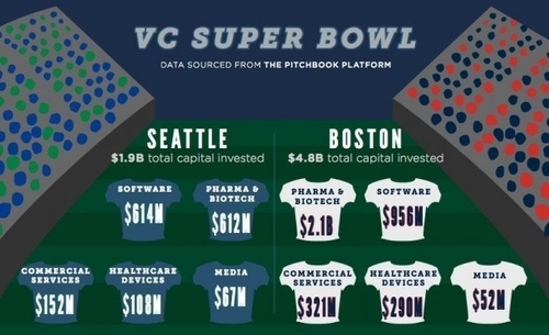 Super Bowl valley: A tale of two tech cities