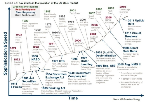This Chart Shows How Complex the U.S. Stock Market Has Become