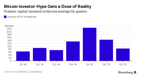 The Bitcoin Startup Boom Comes Back Down to Earth
