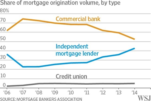 Private Lenders Remodel the Mortgage Market