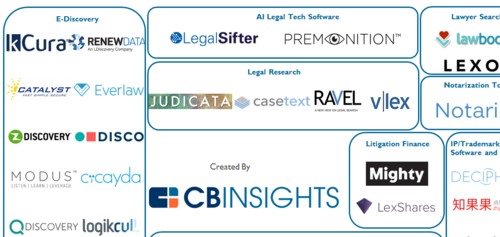 Legal Tech Market Map: 50 Startups Disrupting The Legal Industry