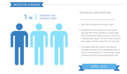 Openfolio: 1/3 investors lost money in April