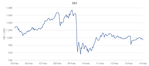 XBX index update: removing OKCoin