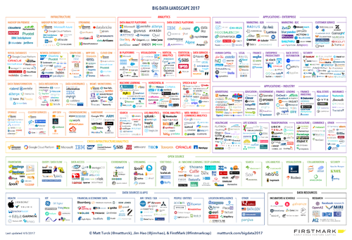 Firing on All Cylinders: The 2017 Big Data Landscape
