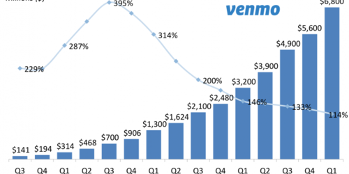 Venmo makes moves to monetize