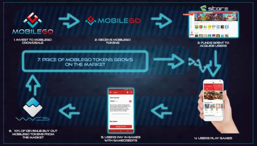 MobileGo raises $4.5m funding