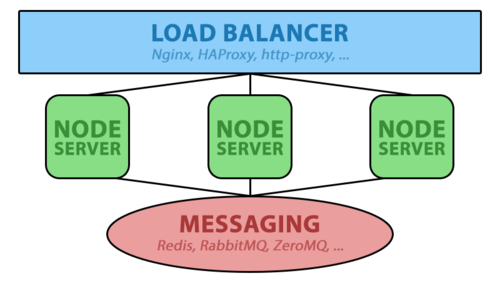 Distributing nodejs solution