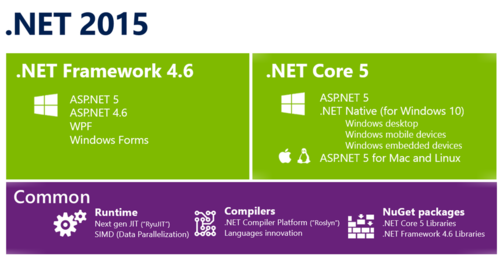 Microsoft releases the .net framework to it's community