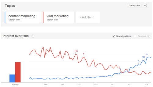 Hurrah for Google Trends or is Content just Viral?