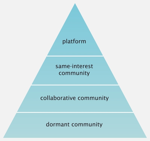 The Pyramid of Communities