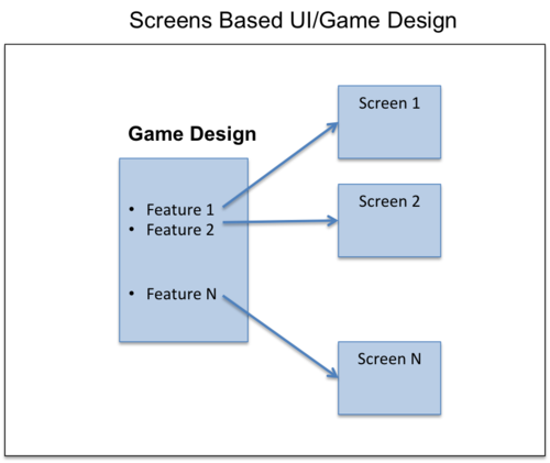 Mobile UI and Game Design: Screens vs. Flows