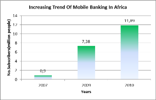 Fostering financial inclusion with mobile banking