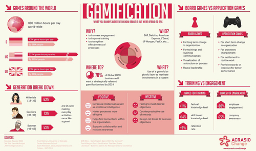 Just how Productive is Gamification?