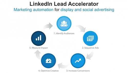 LinkedIn's new Ad network: Lead Accelerator