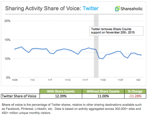 Scary and rather inaccurate headline: immediate 11% reduction in Twitter on removal of Share Count!