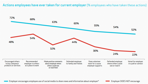 The Rise and Rise of Employee Advocacy & Activism