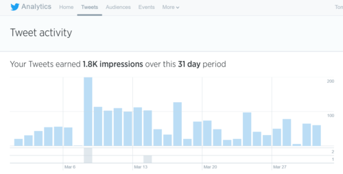Twitter Analytics - fun and free