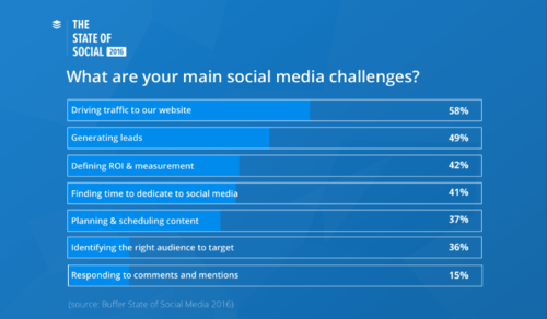 The Two Biggest Challenges for Marketers - Buffer State of Social Media Report