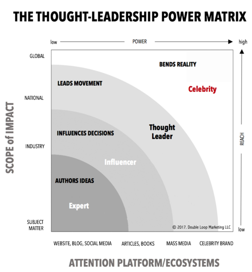 The four levels of thought leadership