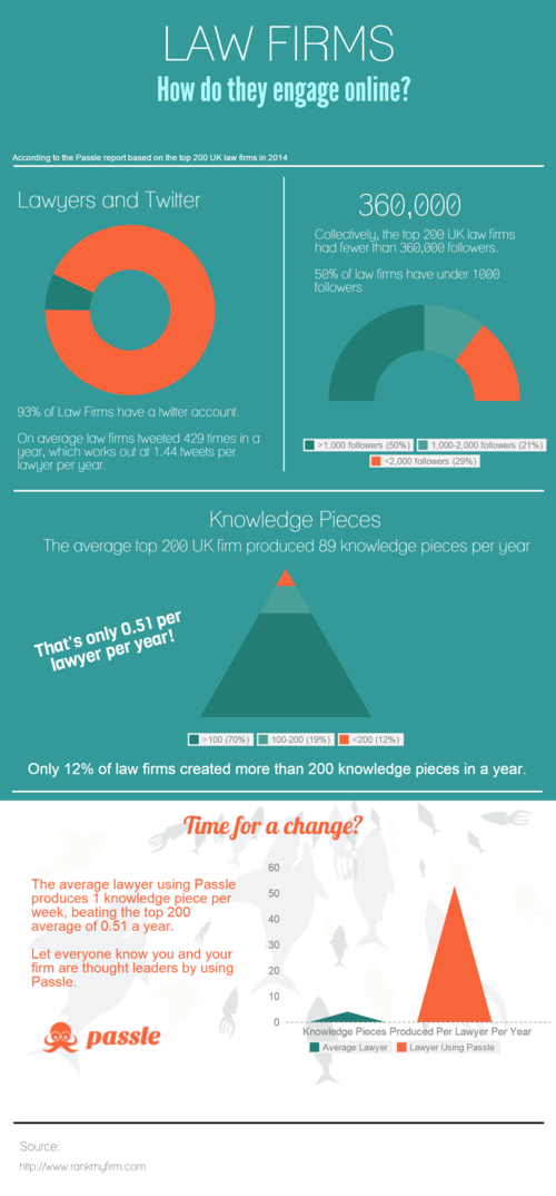 Law Firms: How do They Engage Online? [Infographic]