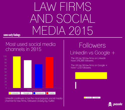 UK top 50 law firms and social media in 2015