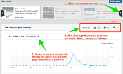 Linkedin Adds Analytics to Its Repertoire