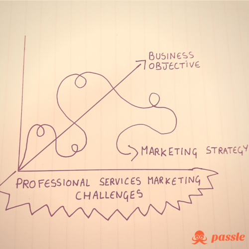 Professional Services Marketing Challenges 2015
