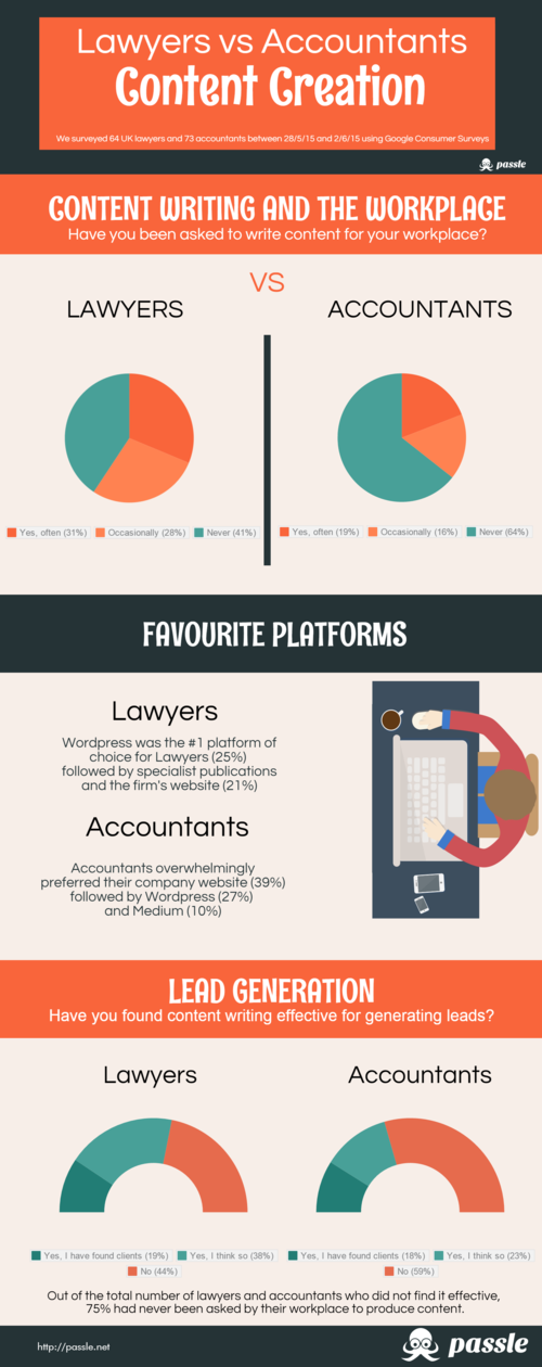 Lawyers vs Accountants: the content creation battle