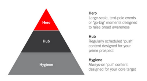 Quality vs Quantity: Hero, Hub, and Hygiene Content