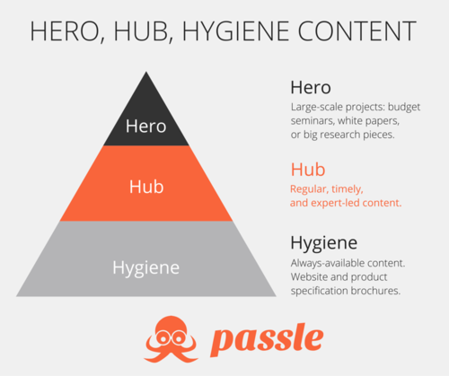 Hero content wins awards. Hub content wins trust.