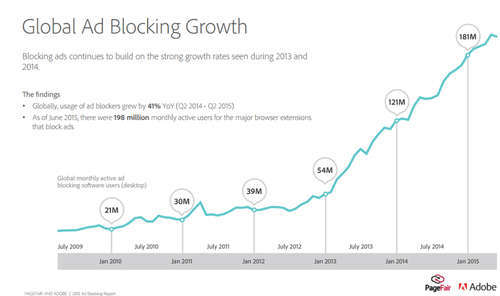 Is ad-blocking really enough to terrify CMOs?