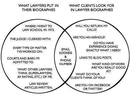 What lawyers put in their bios vs. what clients want