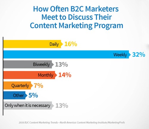 4 Key Differences Between B2C and B2B Marketers
