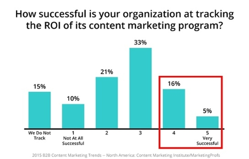 Metrics to measure B2B content marketing success